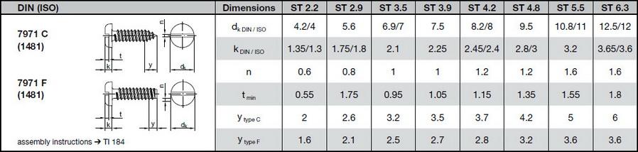 таблица размеров саморез DIN 7971