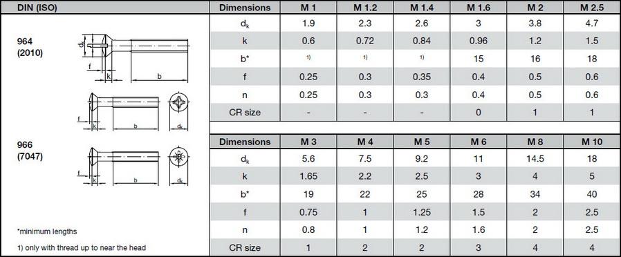 таблица размеров винт DIN 964