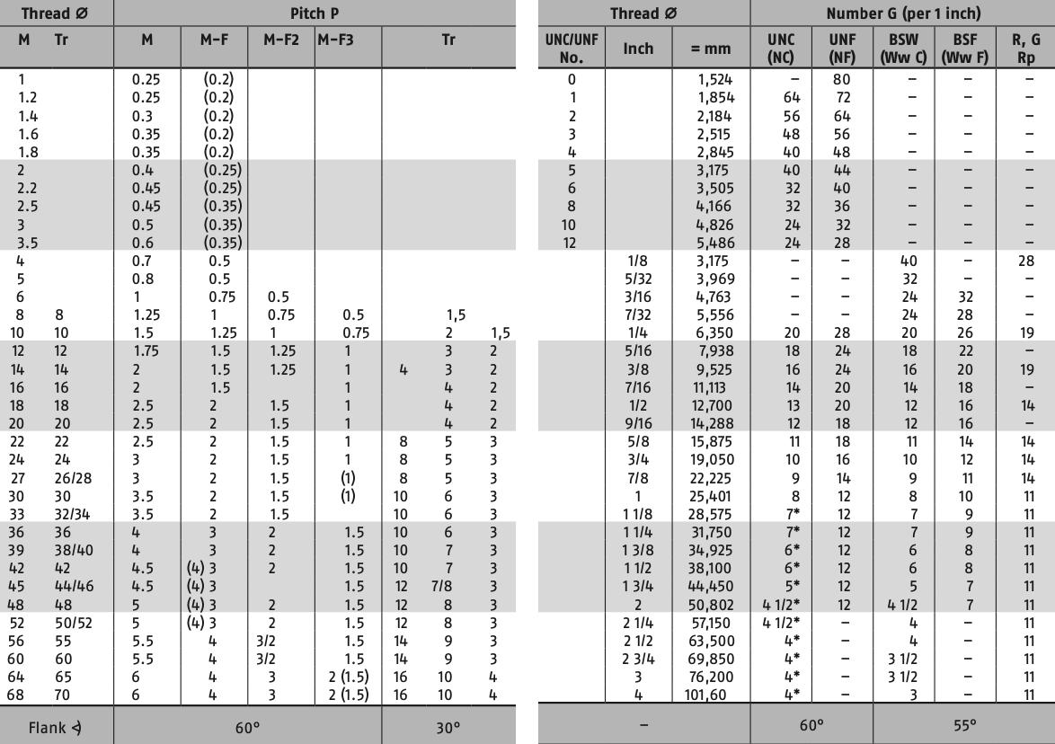Отличие дюймовой резьбы от метрической