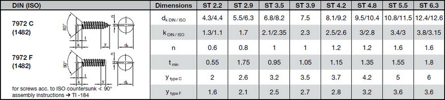 таблица размеров саморез DIN 7972